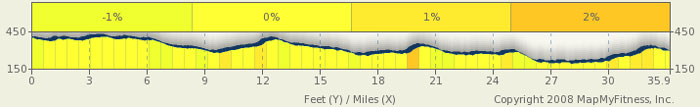 Natchez Trace Parkway Elevation Map.Jackson Raymond Mississippi Natchez Trace Bike Route