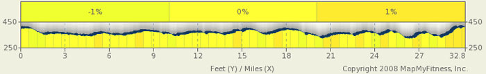 Natchez Trace Elevation Map - milepost 135-102