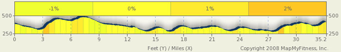 Natchez Trace Elevation Map - milepost 281-248