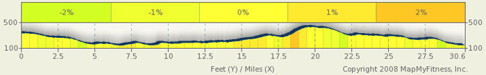 Natchez Trace Elevation Map - milepost 30-0