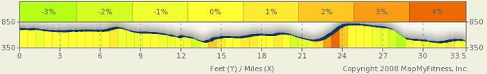 Natchez Trace Parkway Elevation Map.Florence Tuscumbia Alabama Natchez Trace Bike Route