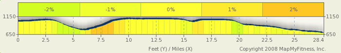 Natchez Trace Elevation Map - milepost 370-341