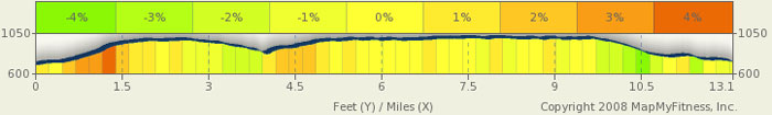 Natchez Trace Elevation Map - milepost 442-428