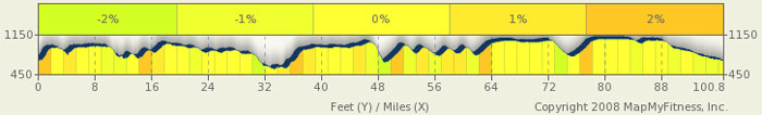 Natchez Trace Parkway Elevation Map.Tennessee Natchez Trace Bike Route Natcheztracetravel Com
